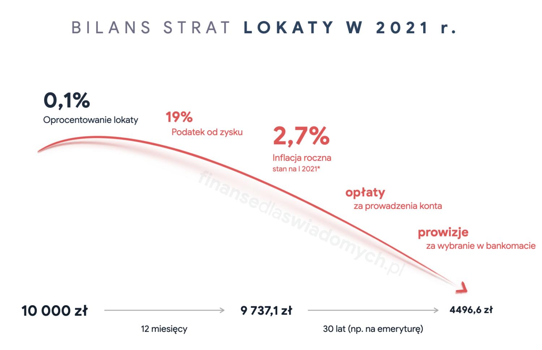 Bilans strat lokat bankowych w 2021 roku - Finanse dla świadomych
