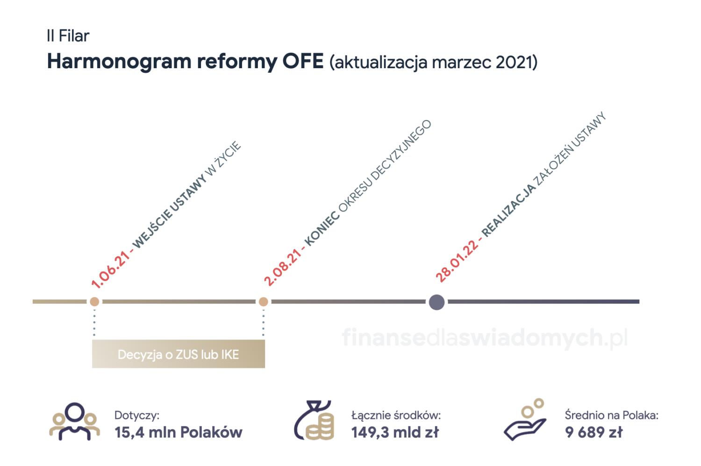 Harmonogram zmian OFE w 2021 - Finanse dla świadomych