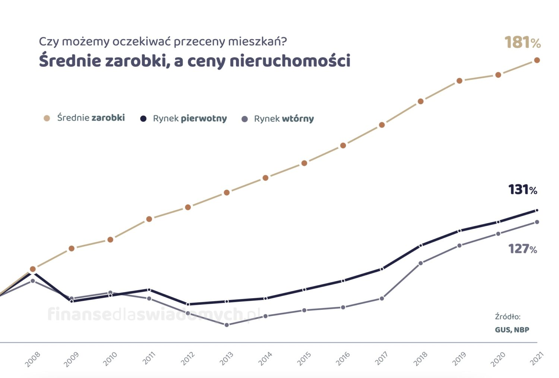 Średnie zarobki Polaków, a ceny nieruchomości - finanse osobiste dla świadomych
