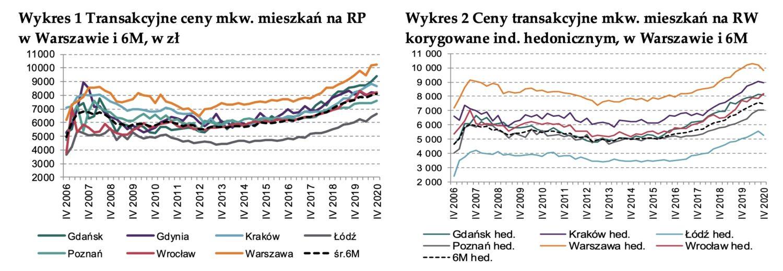 Stabilny wzrost cen mieszkań - finanse osobiste dla świadomych