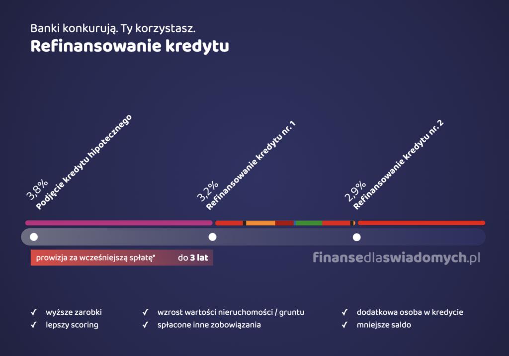 Refinansowanie kredytu - finanse osobiste dla świadomych 2021