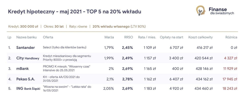 Ranking Kredytów Hipotecznych - Maj 2021 na 20% wkładu własnego