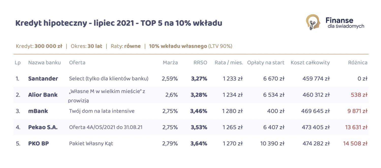 Ranking Kredytów Hipotecznych - Lipiec 2021 na 10% wkładu własnego