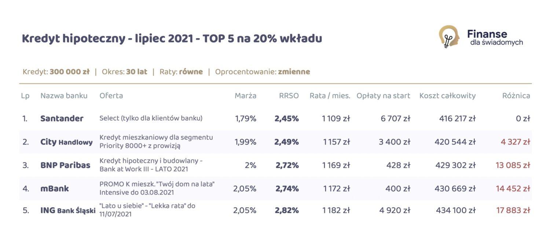 Ranking Kredytów Hipotecznych - Lipiec 2021 na 20% wkładu własnego